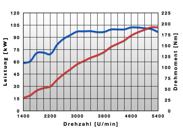 Leistungskurve 2,0l
