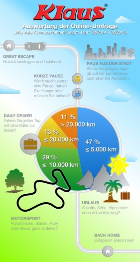 Wie viele Kilometer fahren Sie pro Jahr mit Ihrem Käfer? Ergebnis der Online-Umfrage 2014/2015